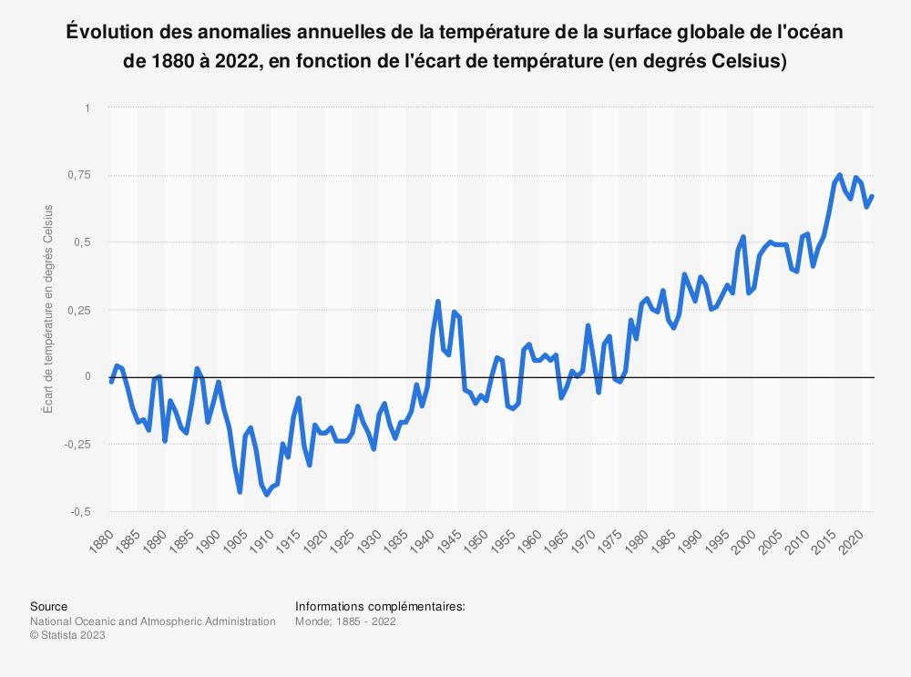 Statistique: Anomalies annuelles de la température de la surface globale de l'océan de 1880 à 2019, en fonction de l'écart de température (en degrés Celsius)   Statista