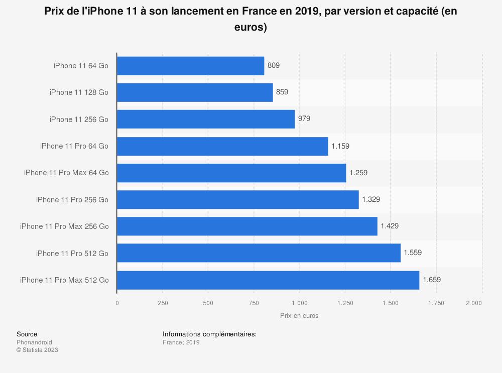 Statistique: Prix de l'iPhone 11 à son lancement en France en 2019, par version et capacité (en euros) | Statista
