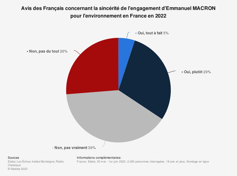 Statistique: À propos du changement climatique, pensez-vous qu'Emmanuel Macron en fait trop ou pas assez?* | Statista