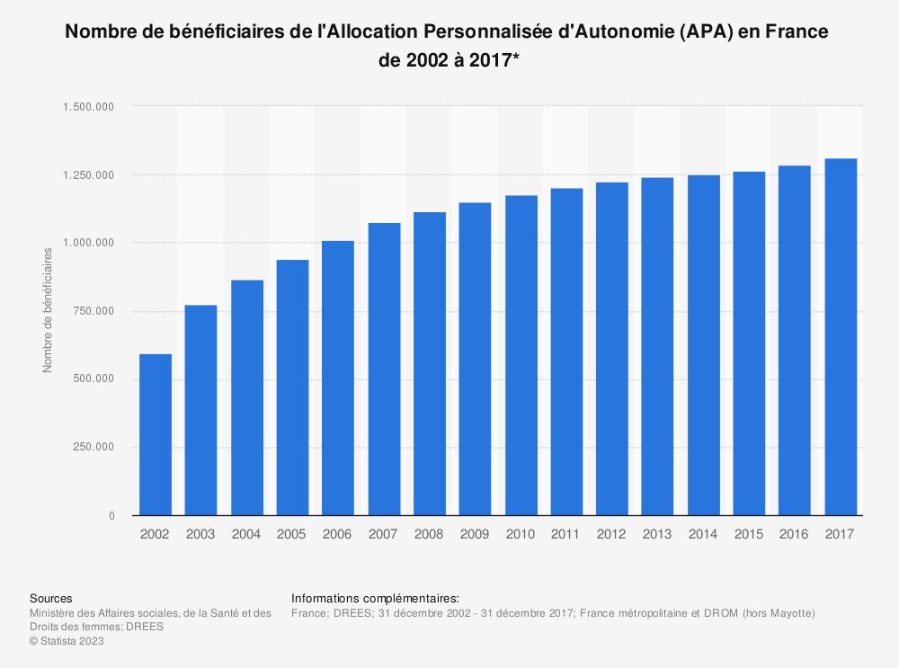 Statistique: Nombre de bénéficiaires de l'Allocation Personnalisée d'Autonomie (APA) en France  de 2002 à 2017*   Statista