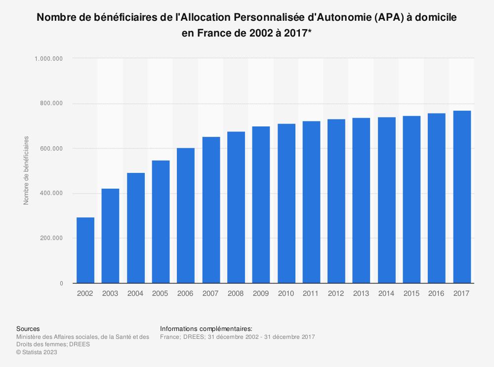 Statistique: Nombre de bénéficiaires de l'Allocation Personnalisée d'Autonomie (APA) à domicile en France  de 2002 à 2017*   Statista