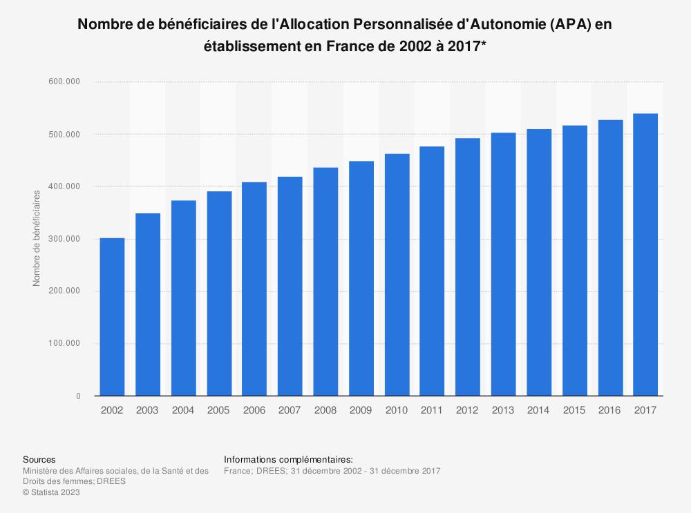 Statistique: Nombre de bénéficiaires de l'Allocation Personnalisée d'Autonomie (APA) en établissement en France  de 2002 à 2017*   Statista