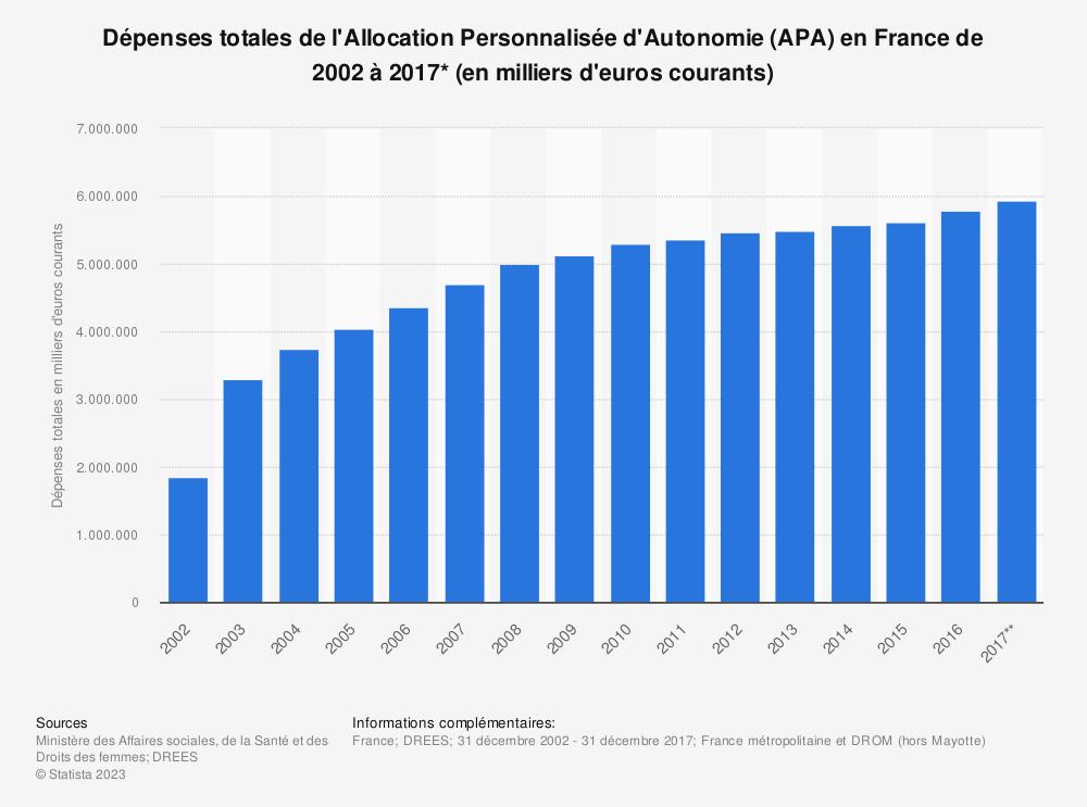 Statistique: Dépenses totales de l'Allocation Personnalisée d'Autonomie (APA) en France de 2002 à 2017* (en milliers d'euros courants)   Statista