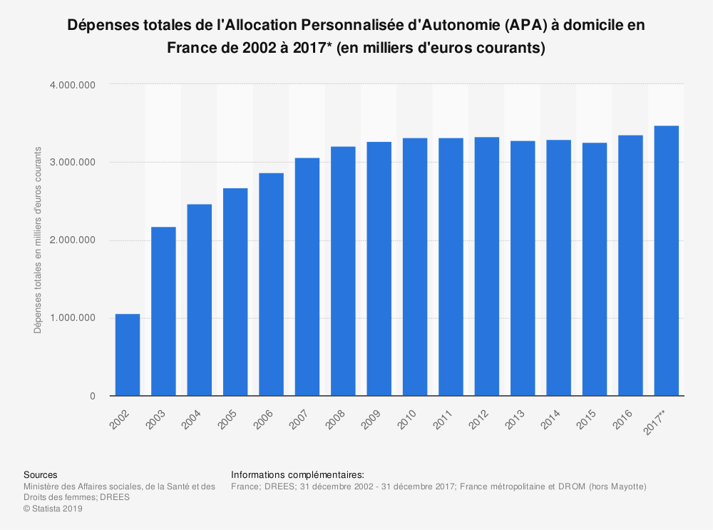 Statistique: Dépenses totales de l'Allocation Personnalisée d'Autonomie (APA) à domicile en France de 2002 à 2017* (en milliers d'euros courants) | Statista