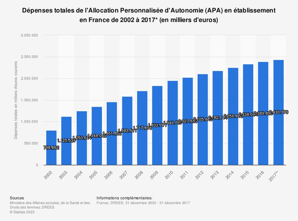 Statistique: Dépenses totales de l'Allocation Personnalisée d'Autonomie (APA) en établissement en France de 2002 à 2017* (en milliers d'euros) | Statista