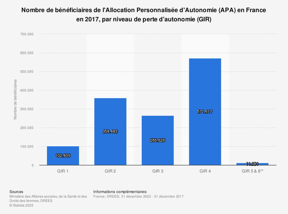 Statistique: Nombre de bénéficiaires de l'Allocation Personnalisée d'Autonomie (APA) en France en 2017, par niveau de perte d'autonomie (GIR) | Statista