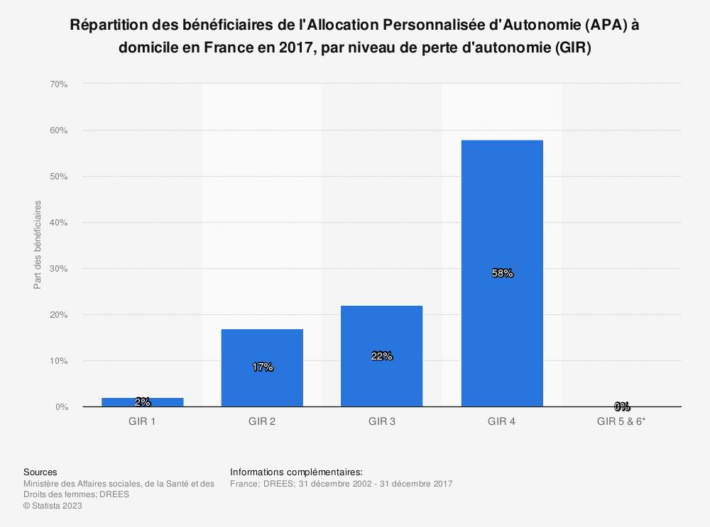 Statistique: Répartition des bénéficiaires de l'Allocation Personnalisée d'Autonomie (APA) à domicile en France en 2017, par niveau de perte d'autonomie (GIR) | Statista