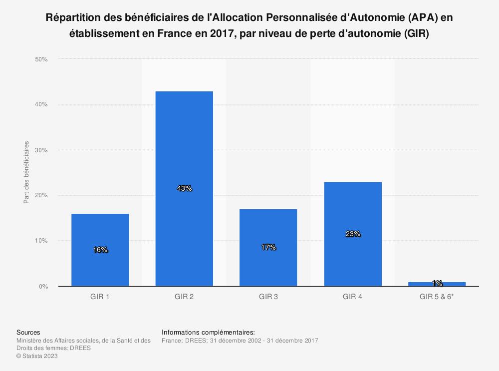 Statistique: Répartition des bénéficiaires de l'Allocation Personnalisée d'Autonomie (APA) en établissement en France en 2017, par niveau de perte d'autonomie (GIR) | Statista