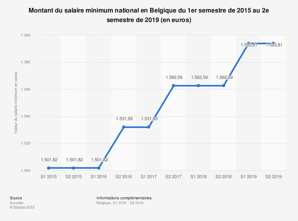 Statistique: Montant du salaire minimum national en Belgique du 1er semestre de 2015 au 2e semestre de 2019 (en euros)  | Statista