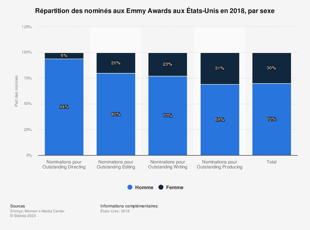 Statistique: Répartition des nominés aux Emmy Awards aux États-Unis en 2018, par sexe | Statista