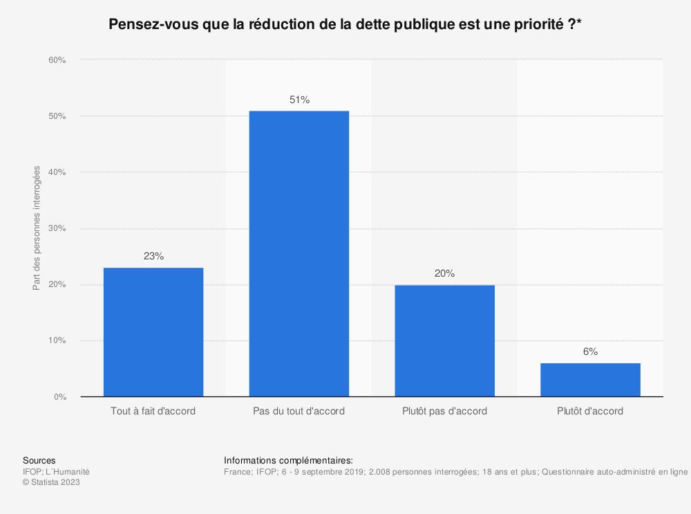 Statistique: Pensez-vous que la réduction de la dette publique est une priorité?* | Statista