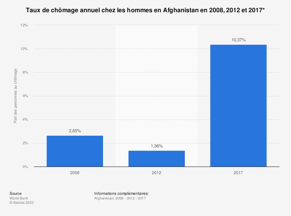 Statistique: Taux de chômage annuel chez les hommes en Afghanistan en 2008, 2012 et 2017* | Statista