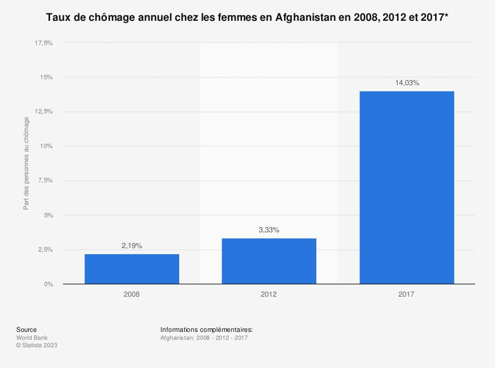 Statistique: Taux de chômage annuel chez les femmes en Afghanistan en 2008, 2012 et 2017*   Statista