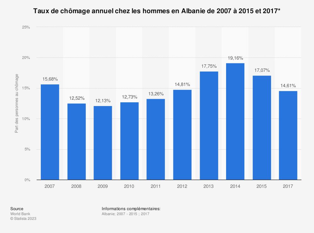 Statistique: Taux de chômage annuel chez les hommes en Albanie de 2007 à 2015 et 2017* | Statista