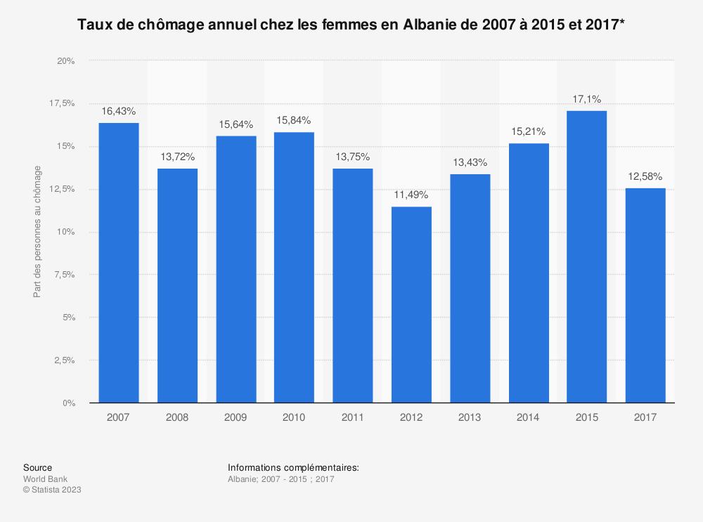 Statistique: Taux de chômage annuel chez les femmes en Albanie de 2007 à 2015 et 2017* | Statista