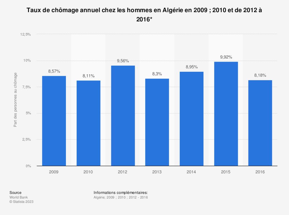 Statistique: Taux de chômage annuel chez les hommes en Algérie en 2009 ; 2010 et de 2012 à 2016* | Statista