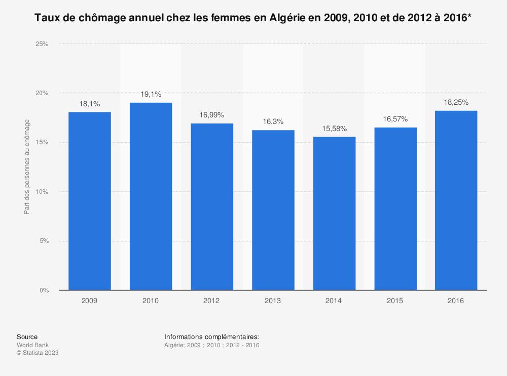 Statistique: Taux de chômage annuel chez les femmes en Algérie en 2009, 2010 et de 2012 à 2016* | Statista