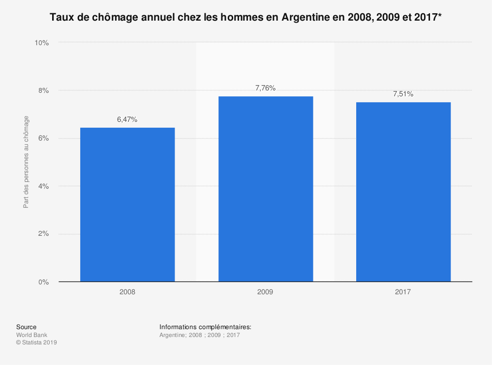 Statistique: Taux de chômage annuel chez les hommes en Argentine en 2008, 2009 et 2017* | Statista