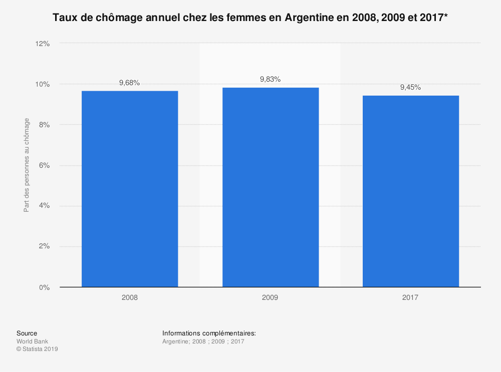 Statistique: Taux de chômage annuel chez les femmes en Argentine en 2008, 2009 et 2017* | Statista