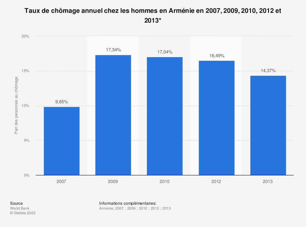 Statistique: Taux de chômage annuel chez les hommes en Arménie en 2007, 2009, 2010, 2012 et 2013* | Statista