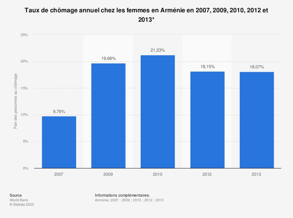 Statistique: Taux de chômage annuel chez les femmes en Arménie en 2007, 2009, 2010, 2012 et 2013* | Statista
