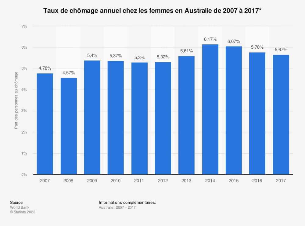 Statistique: Taux de chômage annuel chez les femmes en Australie de 2007 à 2017* | Statista
