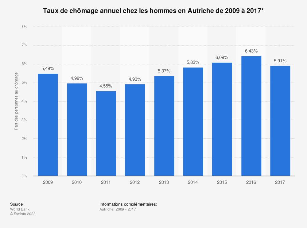 Statistique: Taux de chômage annuel chez les hommes en Autriche de 2009 à 2017* | Statista