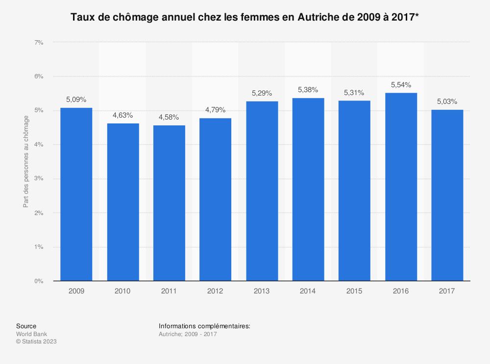 Statistique: Taux de chômage annuel chez les femmes en Autriche de 2009 à 2017*   Statista