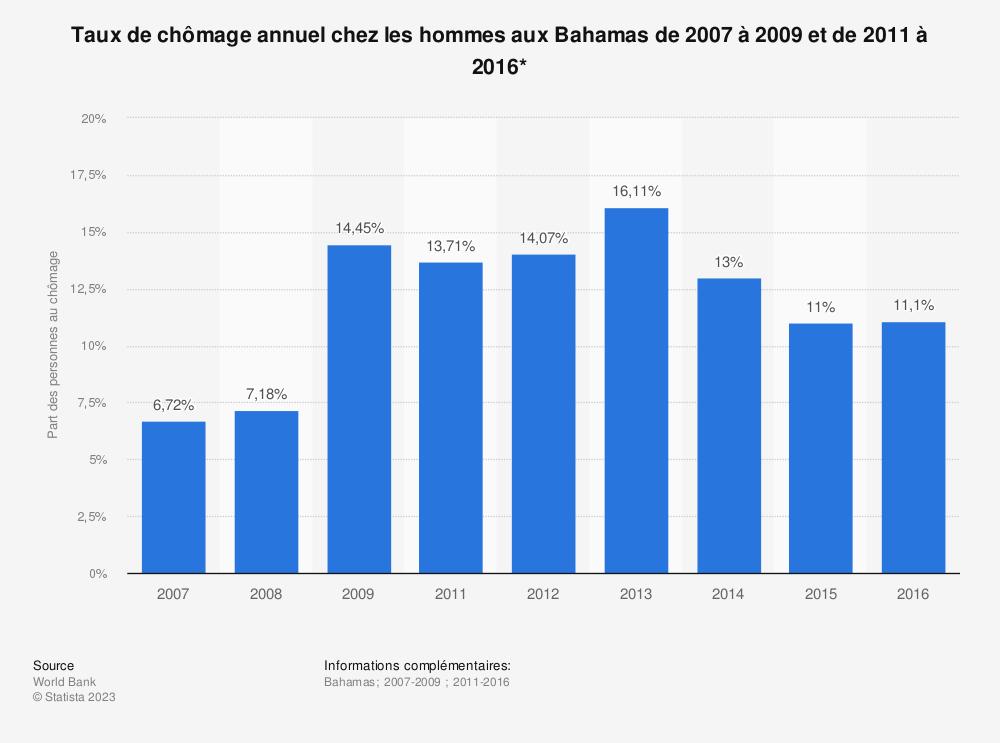 Statistique: Taux de chômage annuel chez les hommes aux Bahamas de 2007 à 2009 et de 2011 à 2016* | Statista