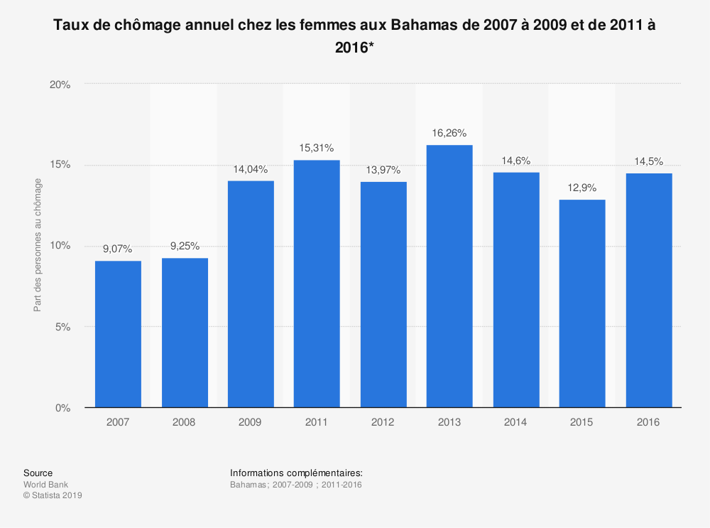 Statistique: Taux de chômage annuel chez les femmes aux Bahamas de 2007 à 2009 et de 2011 à 2016* | Statista