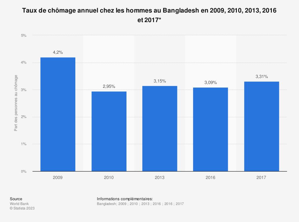 Statistique: Taux de chômage annuel chez les hommes au Bangladesh en 2009, 2010, 2013, 2016 et 2017* | Statista