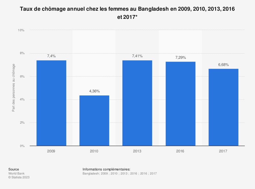 Statistique: Taux de chômage annuel chez les femmes au Bangladesh en 2009, 2010, 2013, 2016 et 2017* | Statista