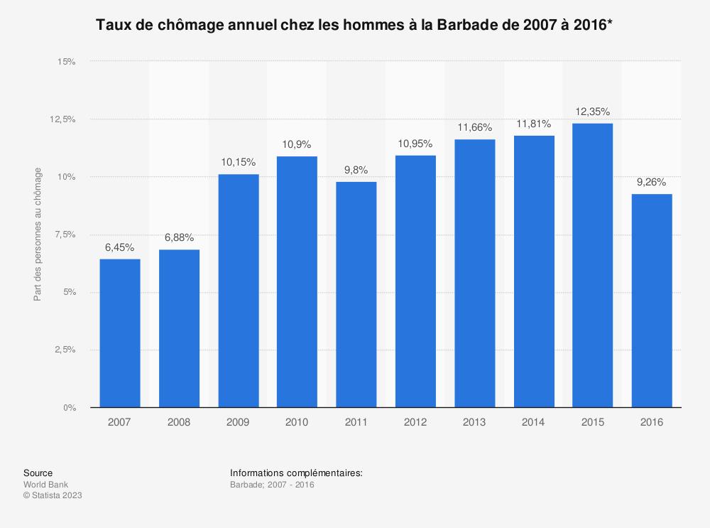 Statistique: Taux de chômage annuel chez les hommes à la Barbade de 2007 à 2016* | Statista