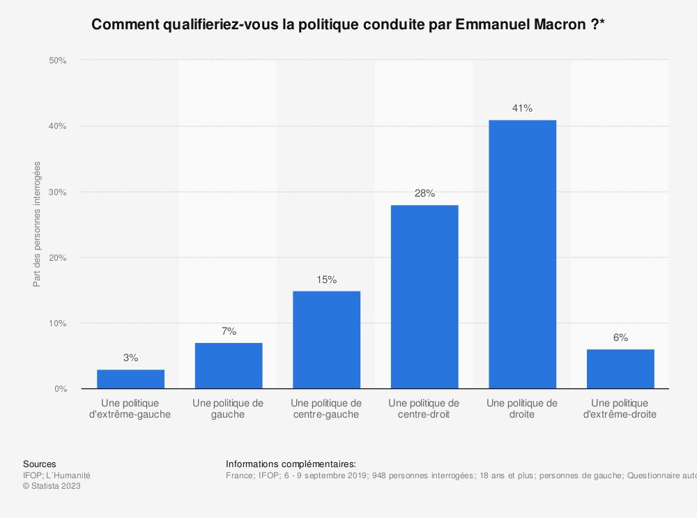 Statistique: Comment qualifieriez-vous la politique conduite par Emmanuel Macron?* | Statista