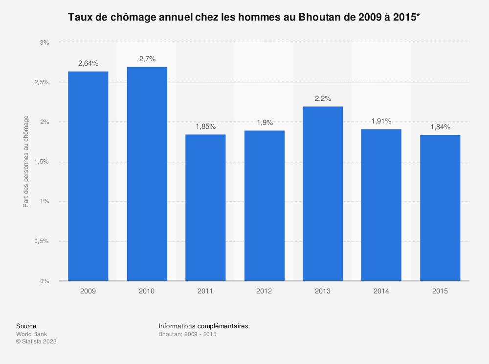 Statistique: Taux de chômage annuel chez les hommes au Bhoutan de 2009 à 2015* | Statista