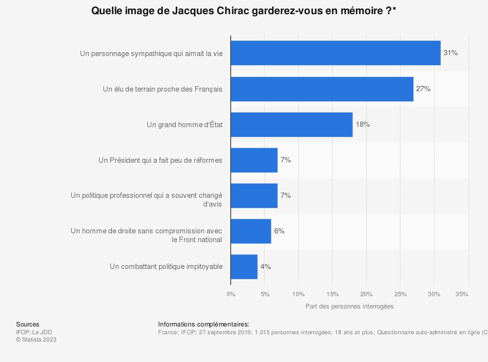 Statistique: Quelle image de Jacques Chirac garderez-vous en mémoire?* | Statista