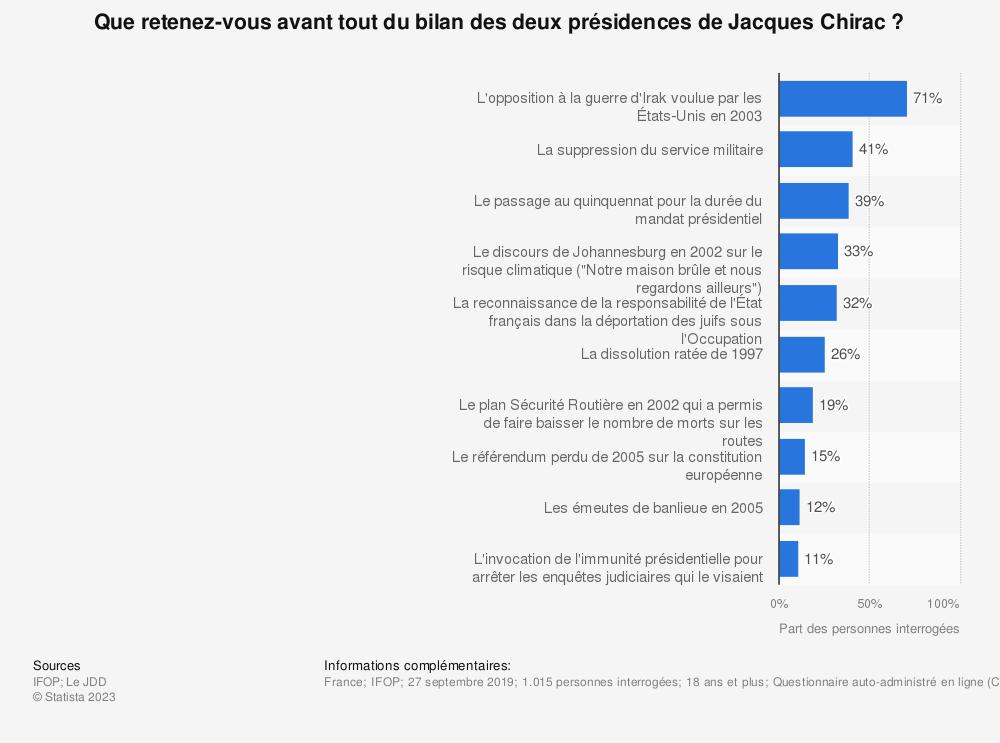 Statistique: Que retenez-vous avant tout du bilan des deux présidences de Jacques Chirac? | Statista
