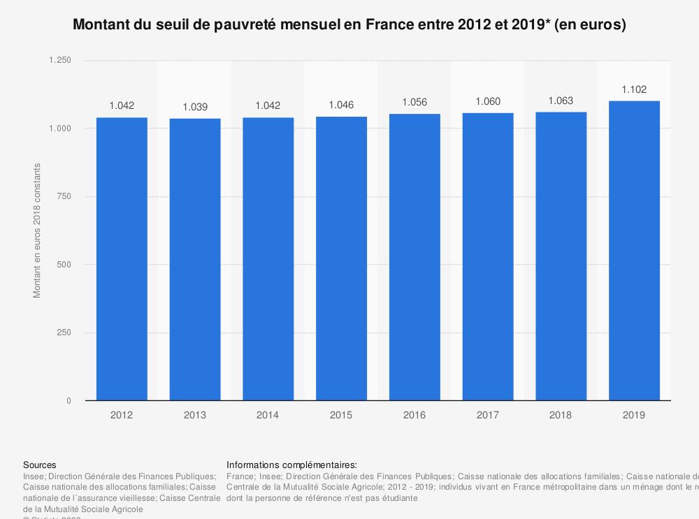 Statistique: Montant du seuil de pauvreté mensuel en France entre 2012 et 2018* (en euros) | Statista