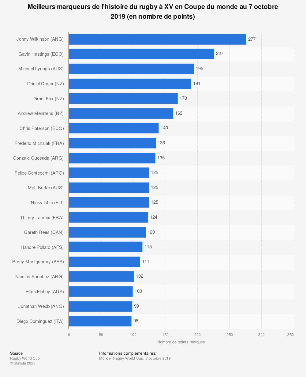 Statistique: Meilleurs marqueurs de l'histoire du rugby à XV en Coupe du monde au 7 octobre 2019 (en nombre de points) | Statista