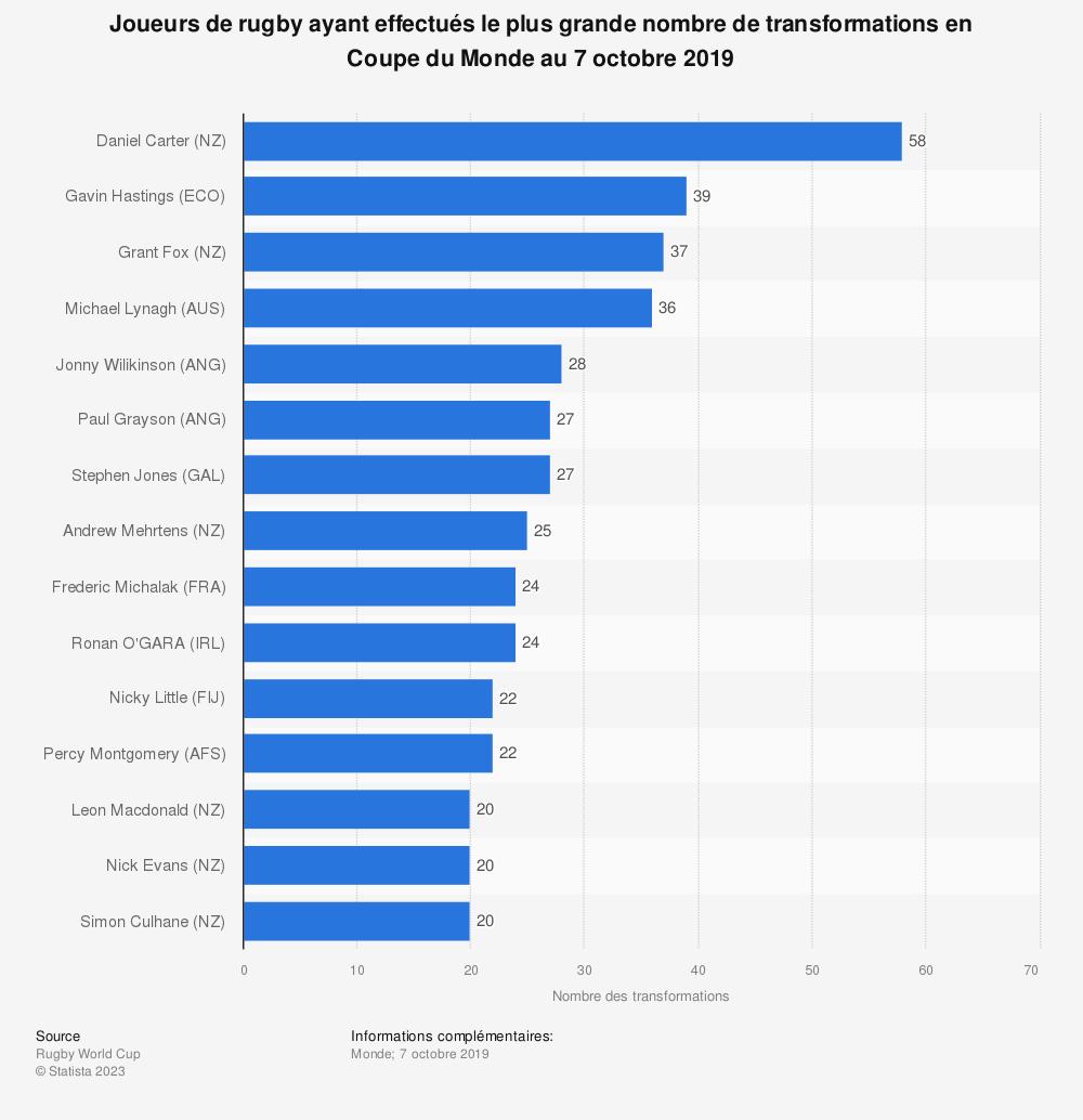 Statistique: Joueurs de rugby ayant effectués le plus grande nombre de transformations en Coupe du Monde au 7 octobre 2019 | Statista