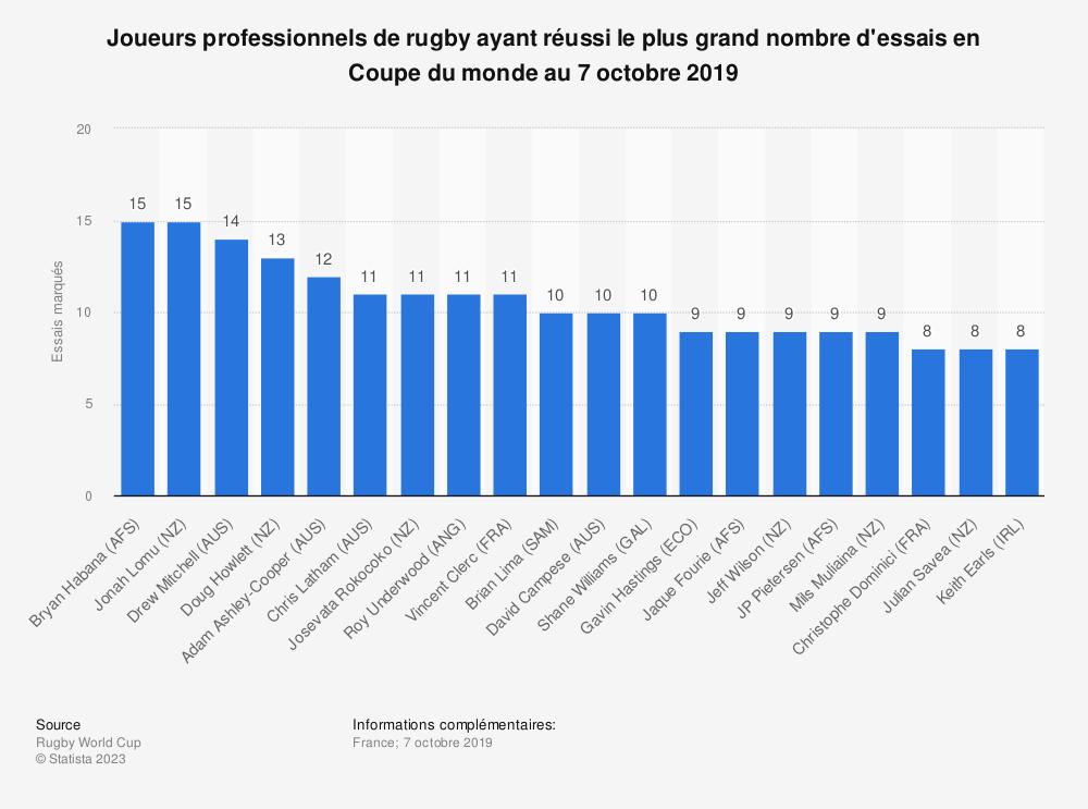 Statistique: Joueurs professionnels de rugby ayant réussi le plus grand nombre d'essais en Coupe du monde au 7 octobre 2019 | Statista