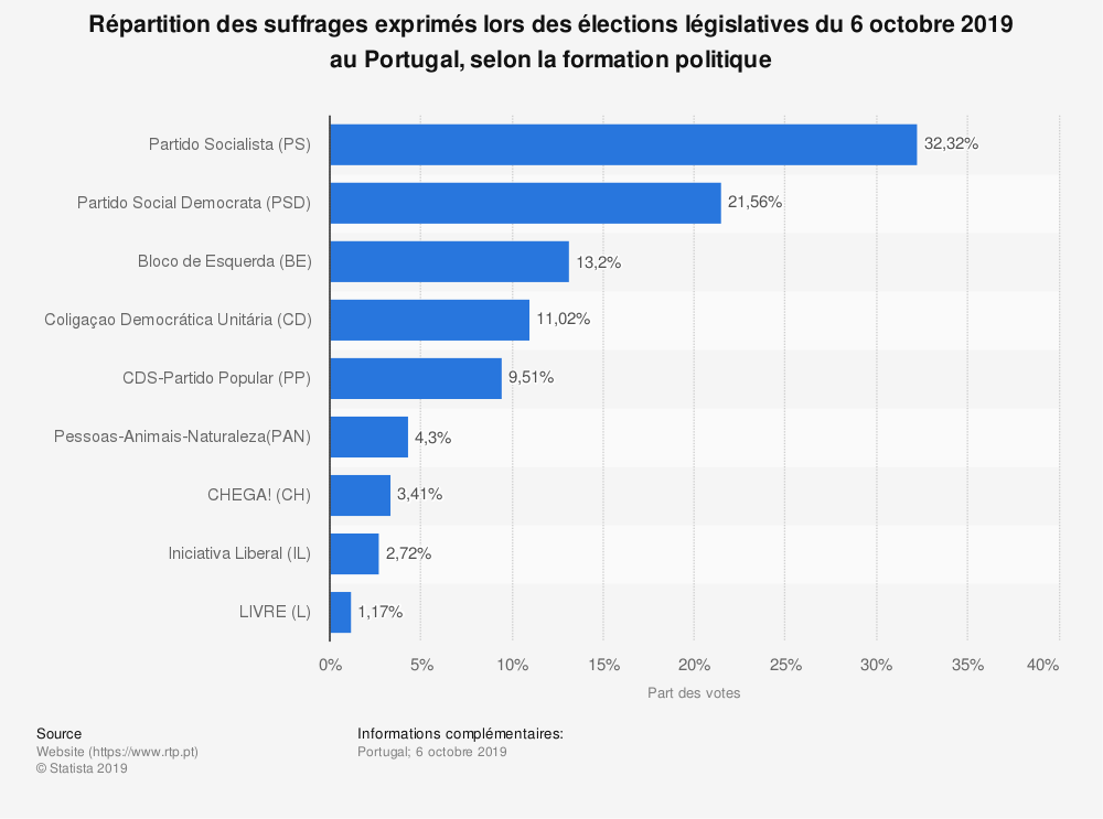 Statistique: Répartition des suffrages exprimés lors des élections législatives du 6 octobre 2019 au Portugal, selon la formation politique | Statista