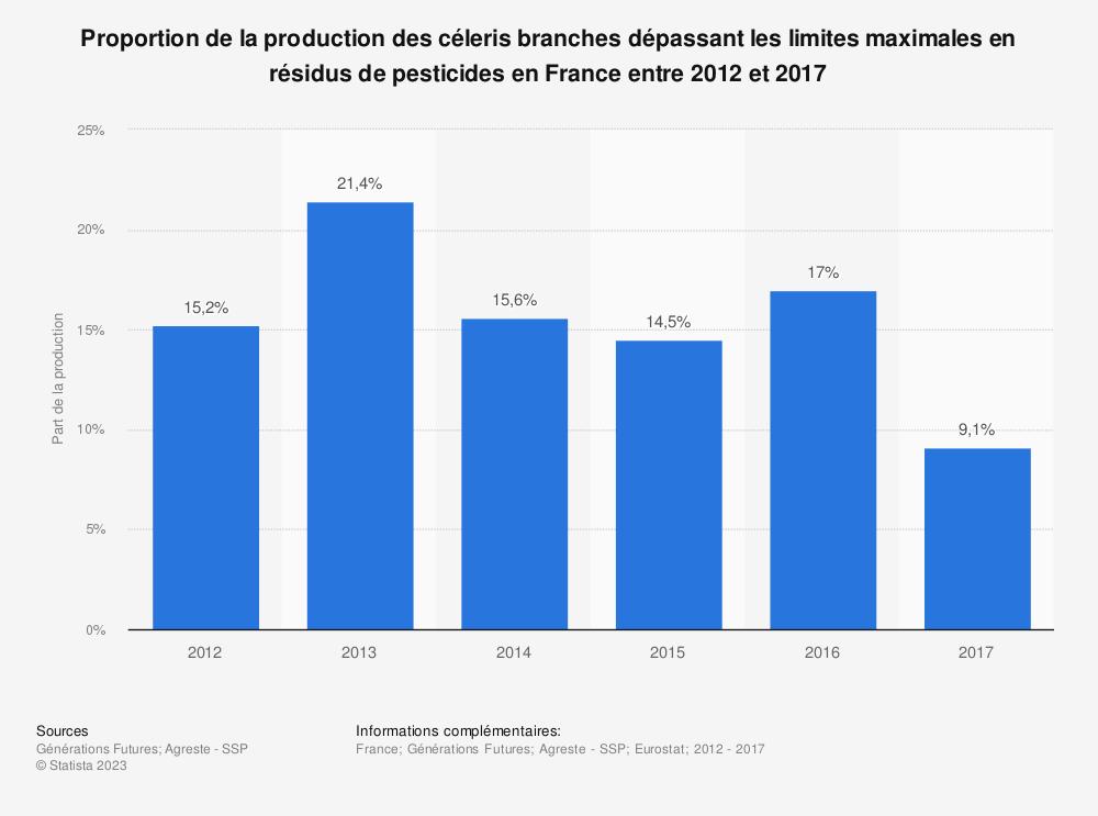 Statistique: Proportion de la production des céleris branches dépassant les limites maximales en résidus de pesticides en France entre 2012 et 2017   Statista