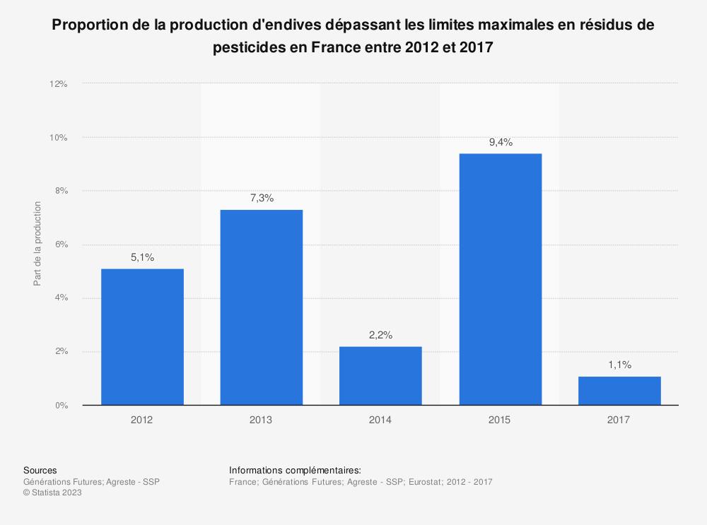 Statistique: Proportion de la production d'endives dépassant les limites maximales en résidus de pesticides en France entre 2012 et 2017 | Statista