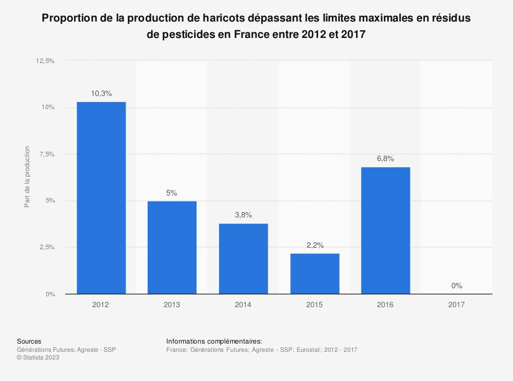 Statistique: Proportion de la production de haricots dépassant les limites maximales en résidus de pesticides en France entre 2012 et 2017 | Statista