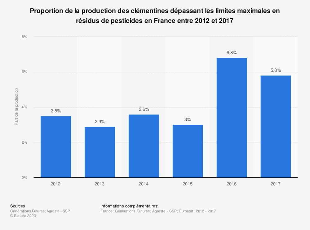 Statistique: Proportion de la production des clémentines dépassant les limites maximales en résidus de pesticides en France entre 2012 et 2017 | Statista
