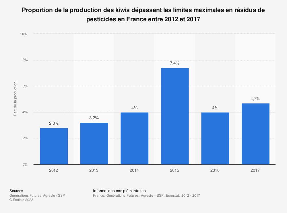 Statistique: Proportion de la production des kiwis dépassant les limites maximales en résidus de pesticides en France entre 2012 et 2017 | Statista