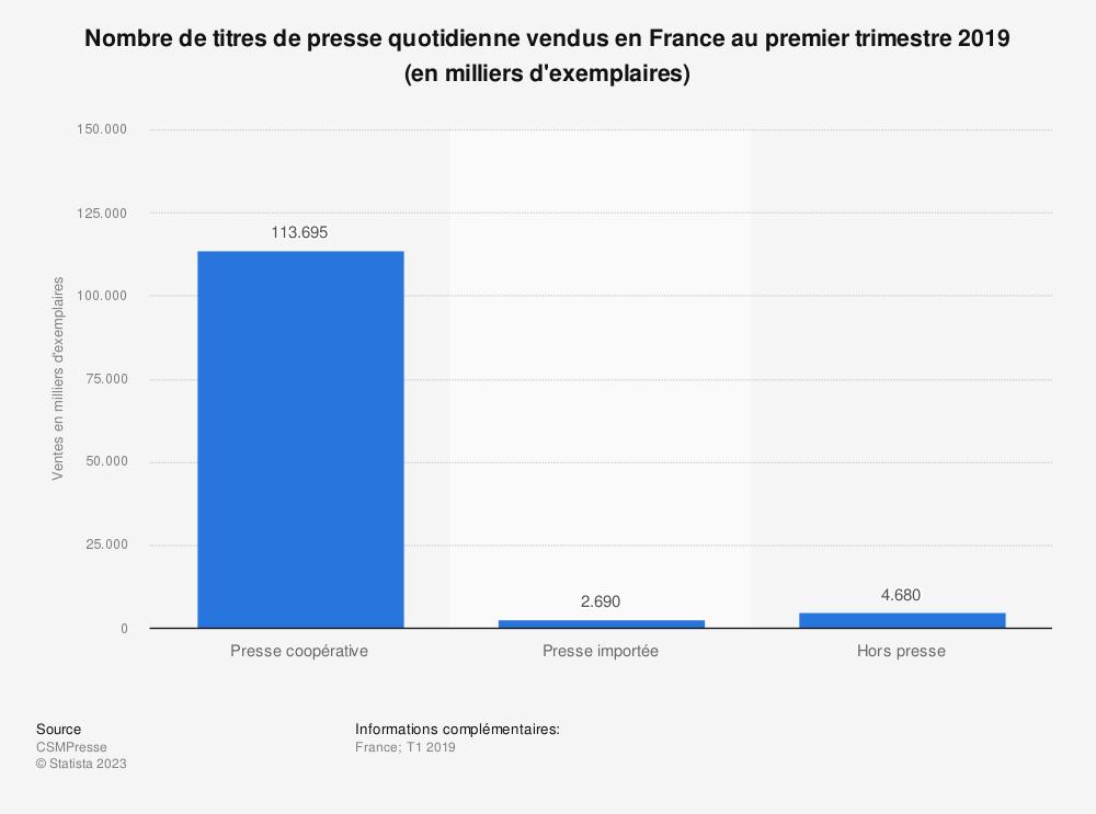 Statistique: Nombre de titres de presse quotidienne vendus en France au premier trimestre 2019 (en milliers d'exemplaires) | Statista