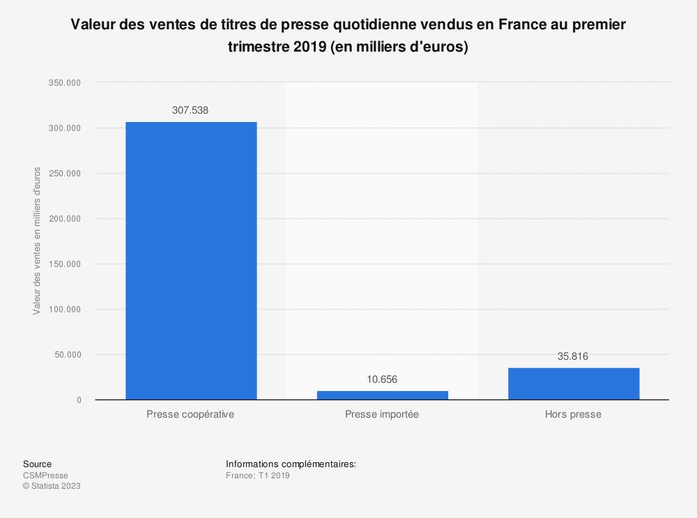 Statistique: Valeur des ventes de titres de presse quotidienne vendus en France au premier trimestre 2019 (en milliers d'euros) | Statista