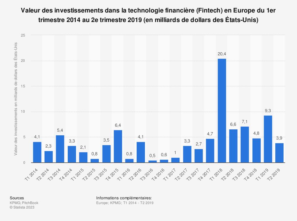 Statistique: Valeur des investissements dans la technologie financière (Fintech) en Europe du 1er trimestre 2014 au 2e trimestre 2019 (en milliards de dollars des États-Unis) | Statista